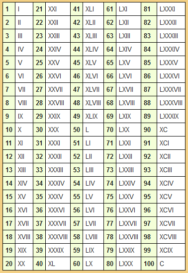 Roman Numerals Chart 1 2000 roman numerals related keywords ...