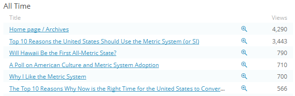 Top 10 Reasons to Switch to the Metric System Revisited (1/2)