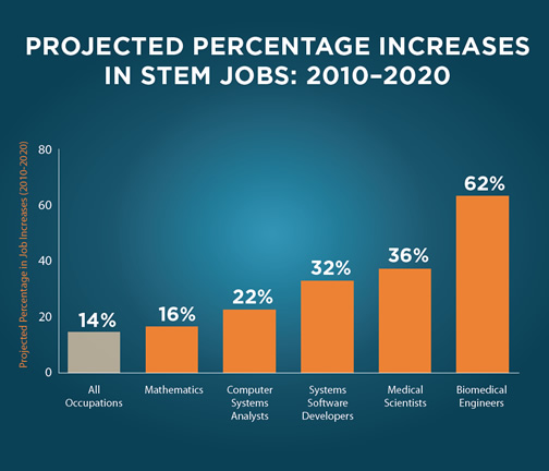 STEM job projections from the Department of Education