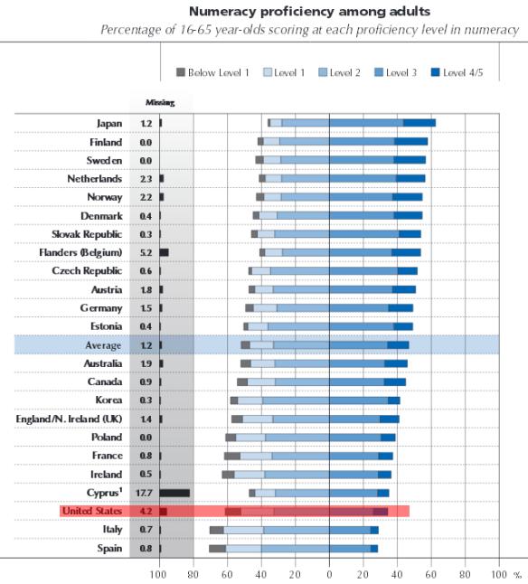 Ranking of numeracy skills
