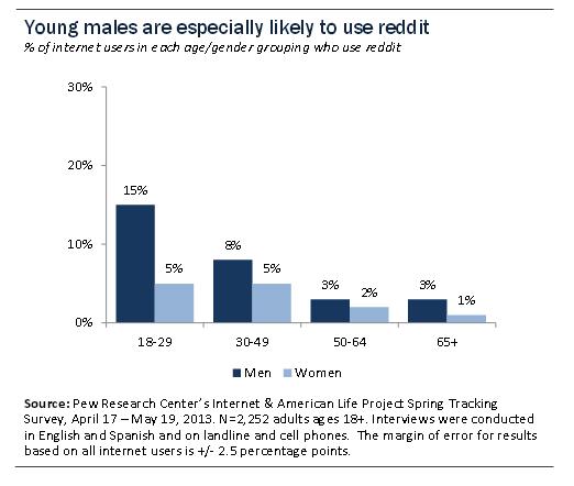 Current reddit users