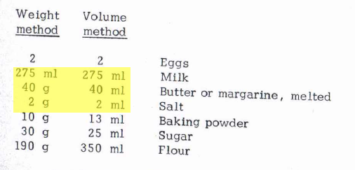 From a metric cookbook that included both mass and volume measures. Note the similarities.